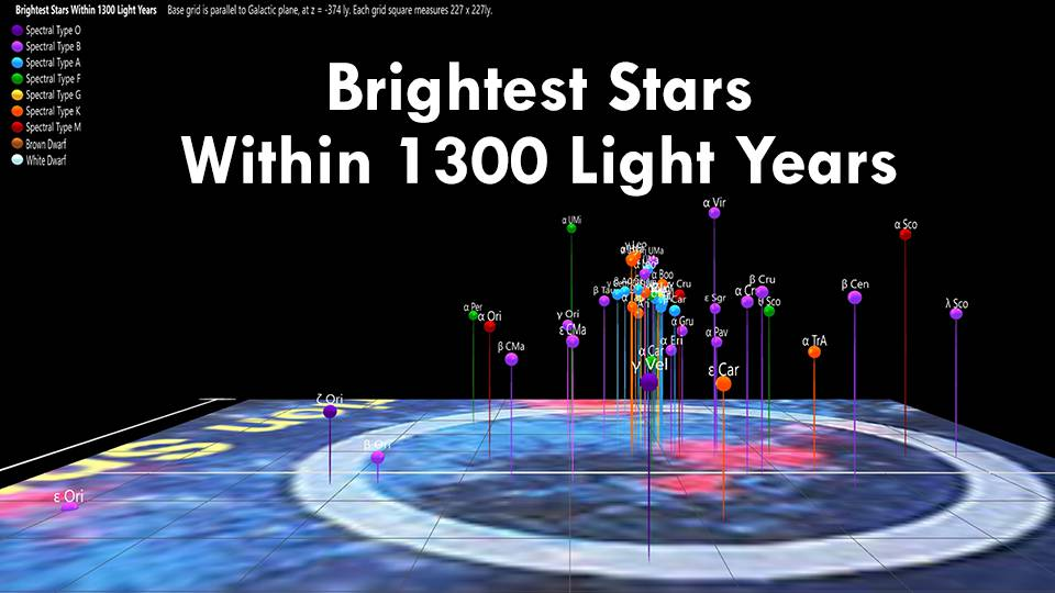 Brighest Stars Within 1300 Light Years