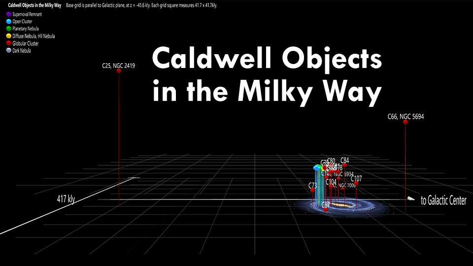 Caldwell Objects in the Milky Way