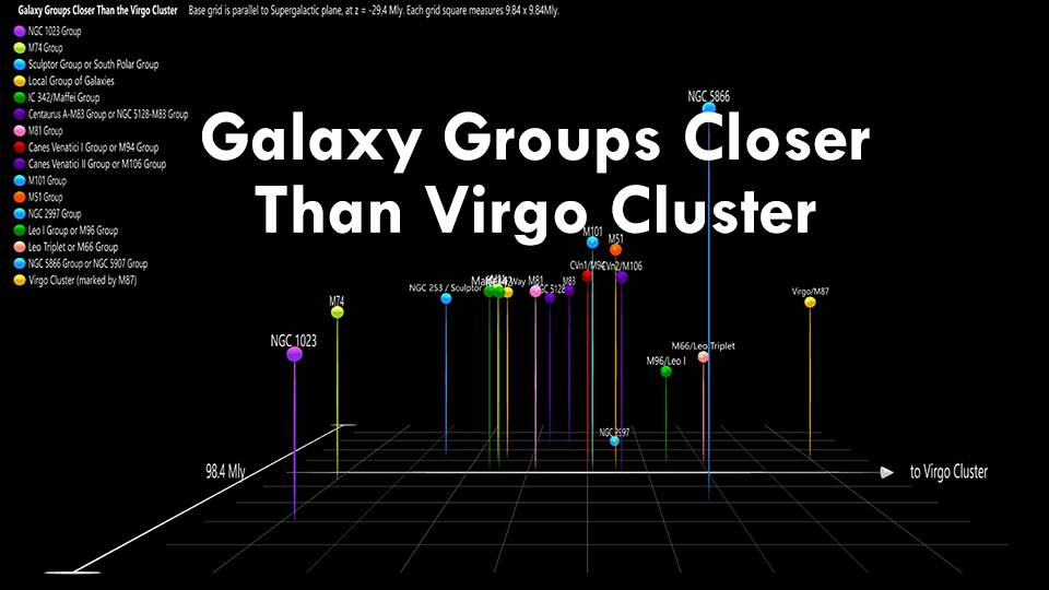 Galaxy Groups Closer than the Virgo Cluster