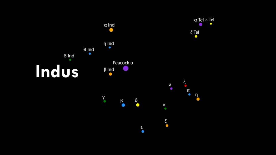 Constellations Indus, Pavo, and Telescopium