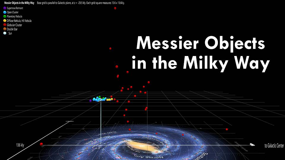 Messier Objects in the Milky Way