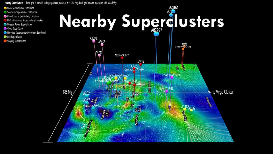 Nearby Superclusters