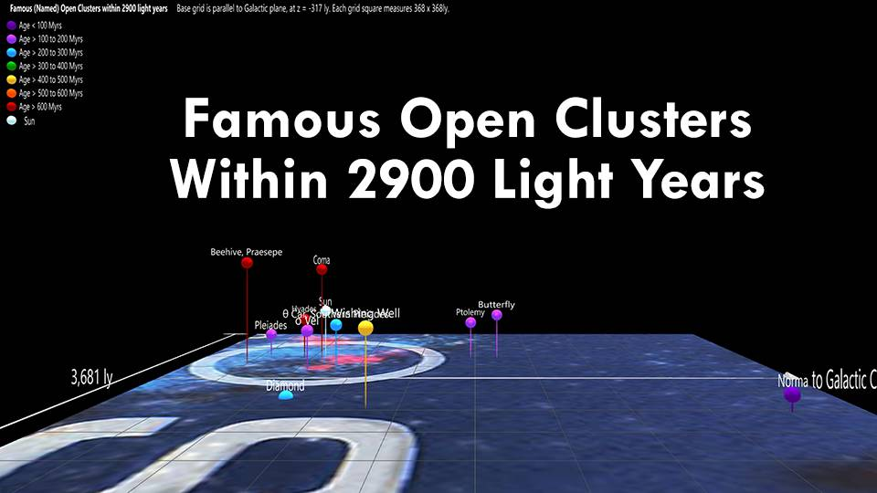 Famous (Named) Open Clusters Within 2900 light years