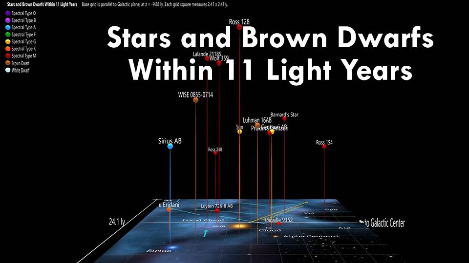 Stars and Brown Dwarfs Within 11 Light Years
