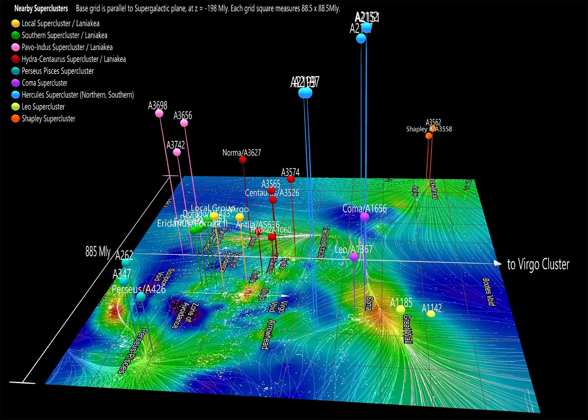 Galaxies3D view of Laniakea region